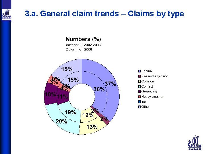 3. a. General claim trends – Claims by type