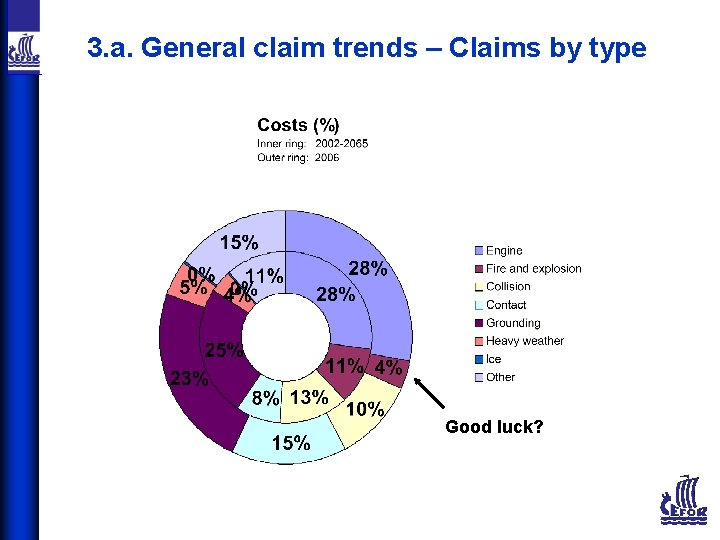 3. a. General claim trends – Claims by type Good luck?