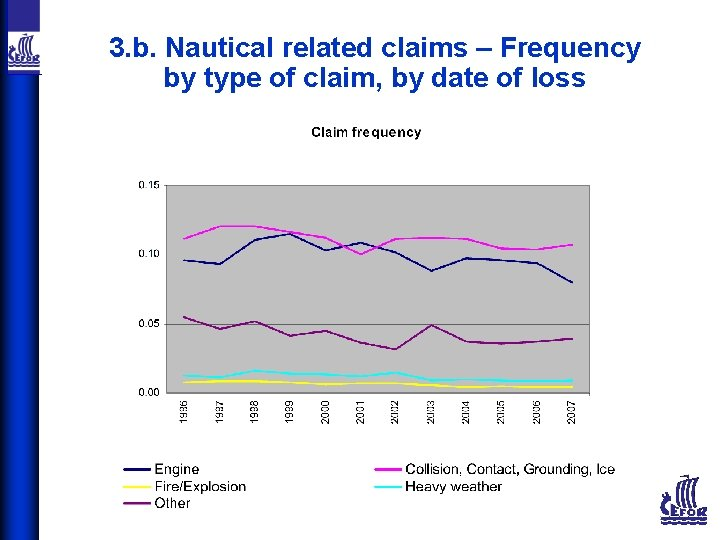 3. b. Nautical related claims – Frequency by type of claim, by date of