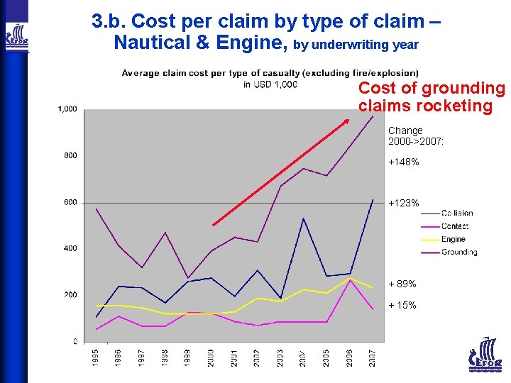 3. b. Cost per claim by type of claim – Nautical & Engine, by