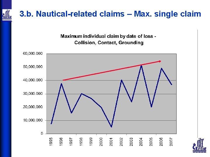3. b. Nautical-related claims – Max. single claim