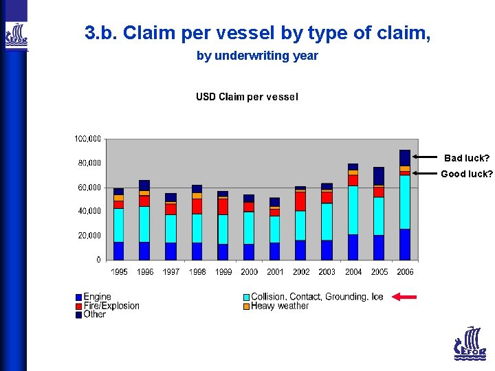 3. b. Claim per vessel by type of claim, by underwriting year Bad luck?