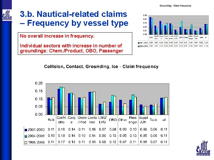 3. b. Nautical-related claims – Frequency by vessel type No overall increase in frequency.