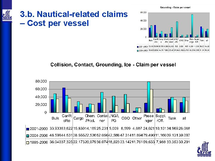 3. b. Nautical-related claims – Cost per vessel