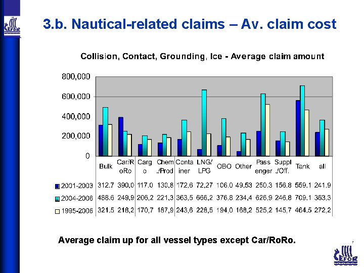 3. b. Nautical-related claims – Av. claim cost Average claim up for all vessel