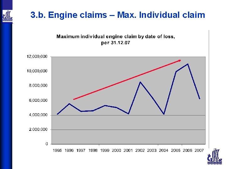 3. b. Engine claims – Max. Individual claim