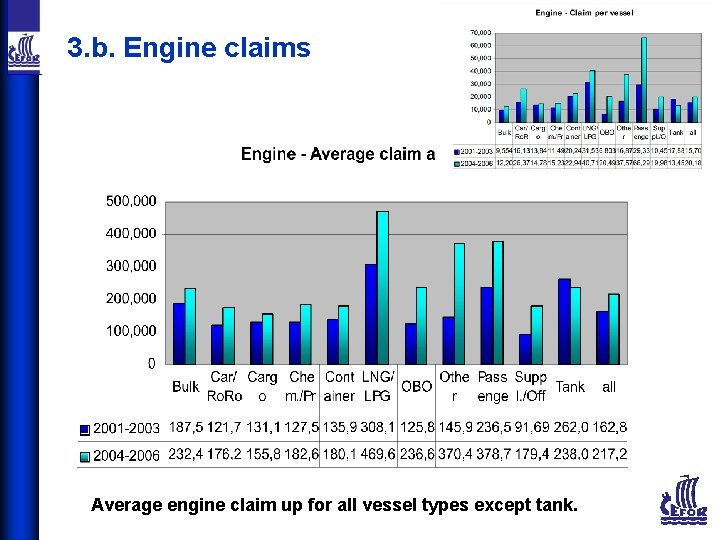 3. b. Engine claims Average engine claim up for all vessel types except tank.