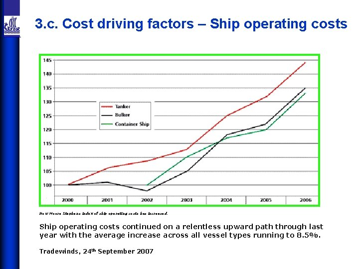 3. c. Cost driving factors – Ship operating costs How Moore Stephens index of