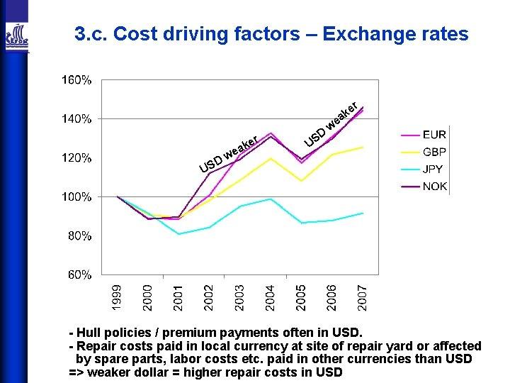 3. c. Cost driving factors – Exchange rates r e ak a r ke