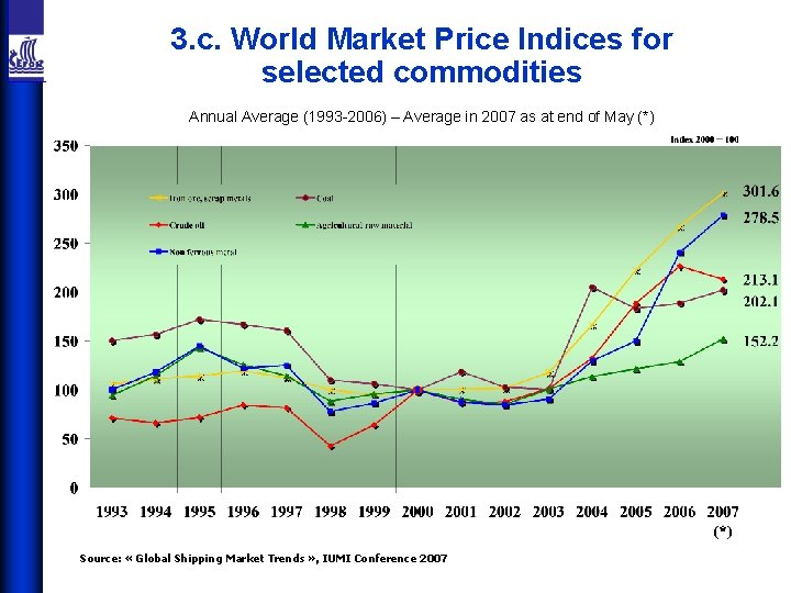 3. c. World Market Price Indices for selected commodities Annual Average (1993 -2006) –
