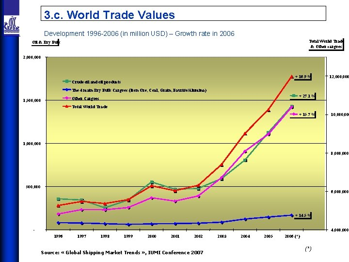 3. c. World Trade Values Development 1996 -2006 (in million USD) – Growth rate