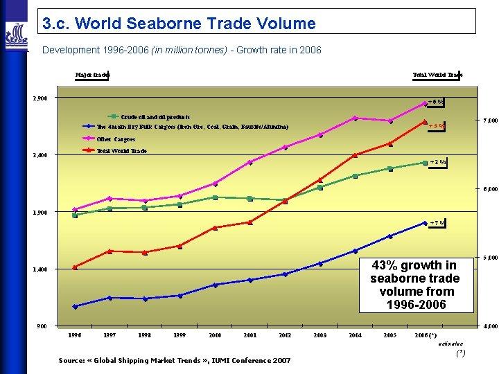 3. c. World Seaborne Trade Volume Development 1996 -2006 (in million tonnes) - Growth