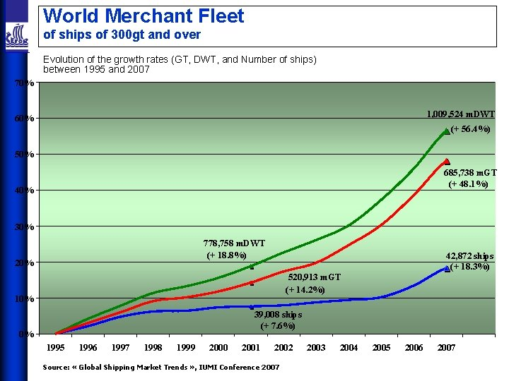 World Merchant Fleet of ships of 300 gt and over Evolution of the growth
