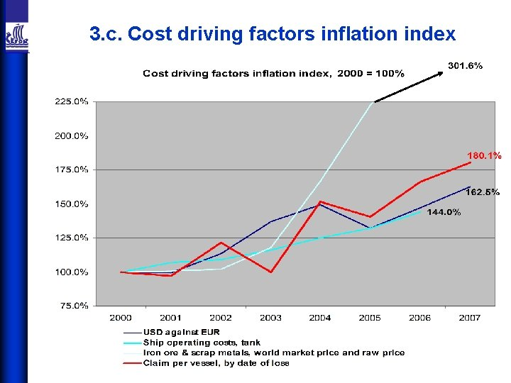 3. c. Cost driving factors inflation index