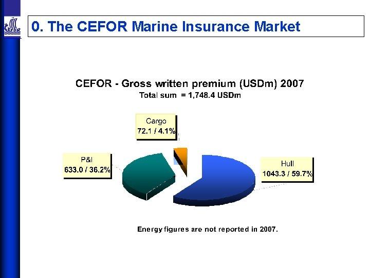 0. The CEFOR Marine Insurance Market