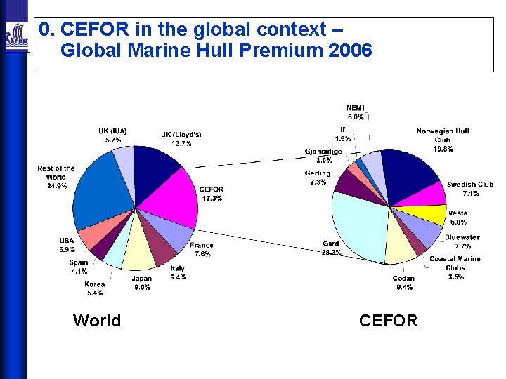 0. CEFOR in the global context – Global Marine Hull Premium 2006 World CEFOR
