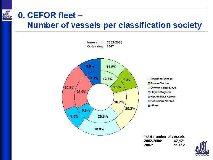 0. CEFOR fleet – Number of vessels per classification society Total number of vessels