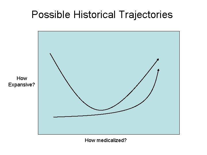 Possible Historical Trajectories How Expansive? How medicalized?