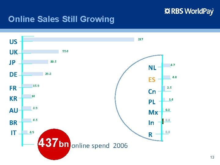Online Sales Still Growing US UK JP 217 55. 6 33. 5 DE FR