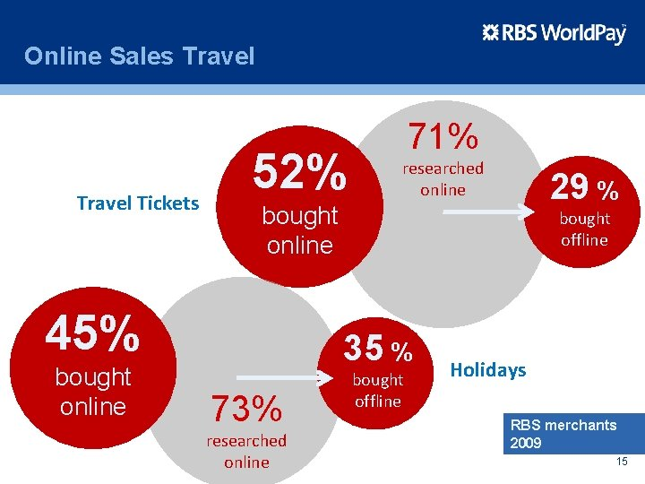 Online Sales Travel Tickets 52% researched online 29 % bought online 45% bought online