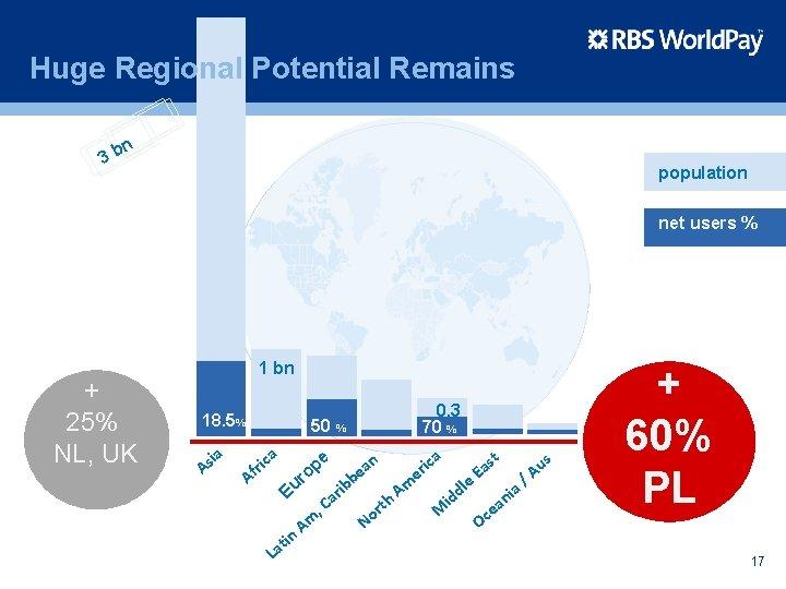 Huge Regional Potential Remains 3 b n population net users % + 25% NL,