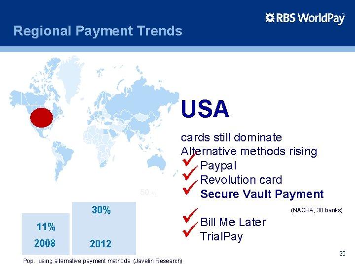 Regional Payment Trends USA 50 % 30% 11% 2008 2012 cards still dominate Alternative