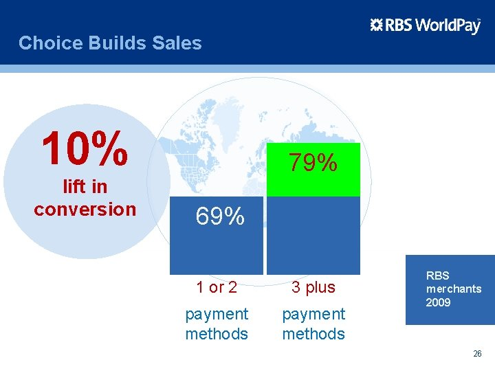 Choice Builds Sales 10% lift in conversion 79% 69% 1 or 2 3 plus