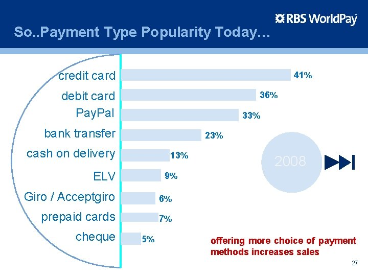 So. . Payment Type Popularity Today… credit card 41% debit card Pay. Pal 36%