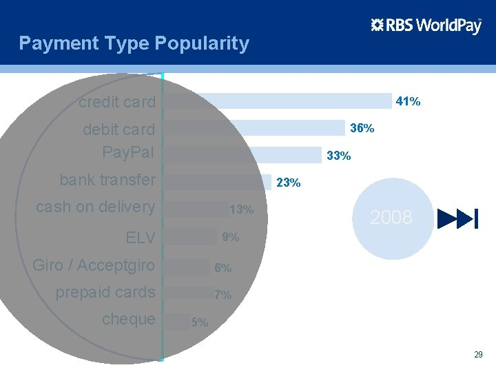 Payment Type Popularity credit card 41% debit card Pay. Pal 36% 33% bank transfer