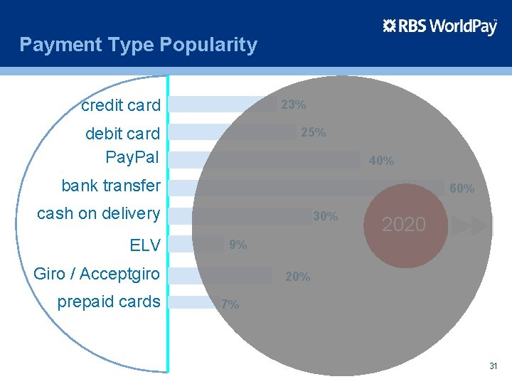 Payment Type Popularity credit card 23% debit card Pay. Pal 25% 40% bank transfer