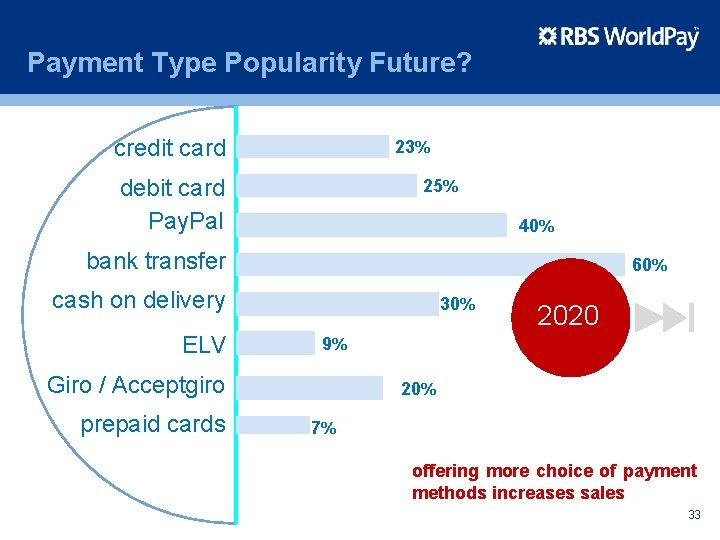 Payment Type Popularity Future? credit card 23% debit card Pay. Pal 25% 40% bank