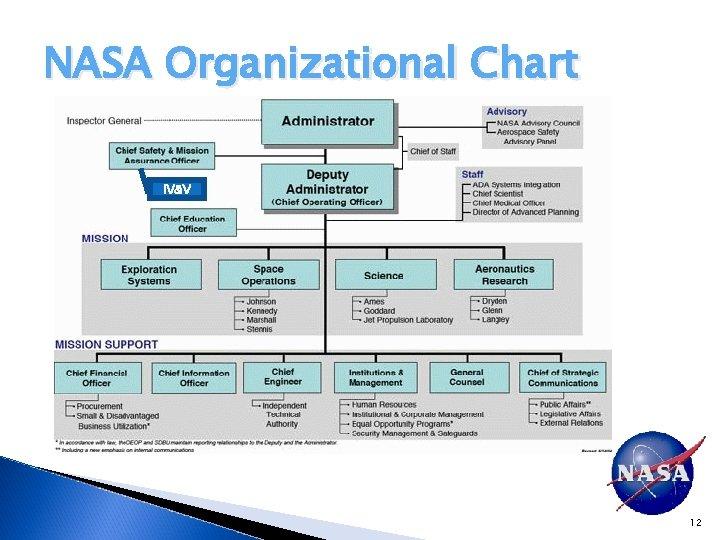 NASA Organizational Chart IV&V 12