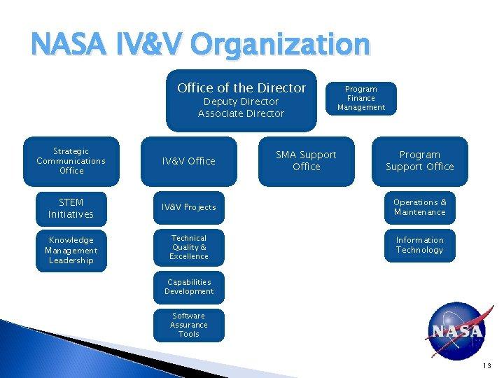 NASA IV&V Organization Office of the Director Deputy Director Associate Director Program Finance Management