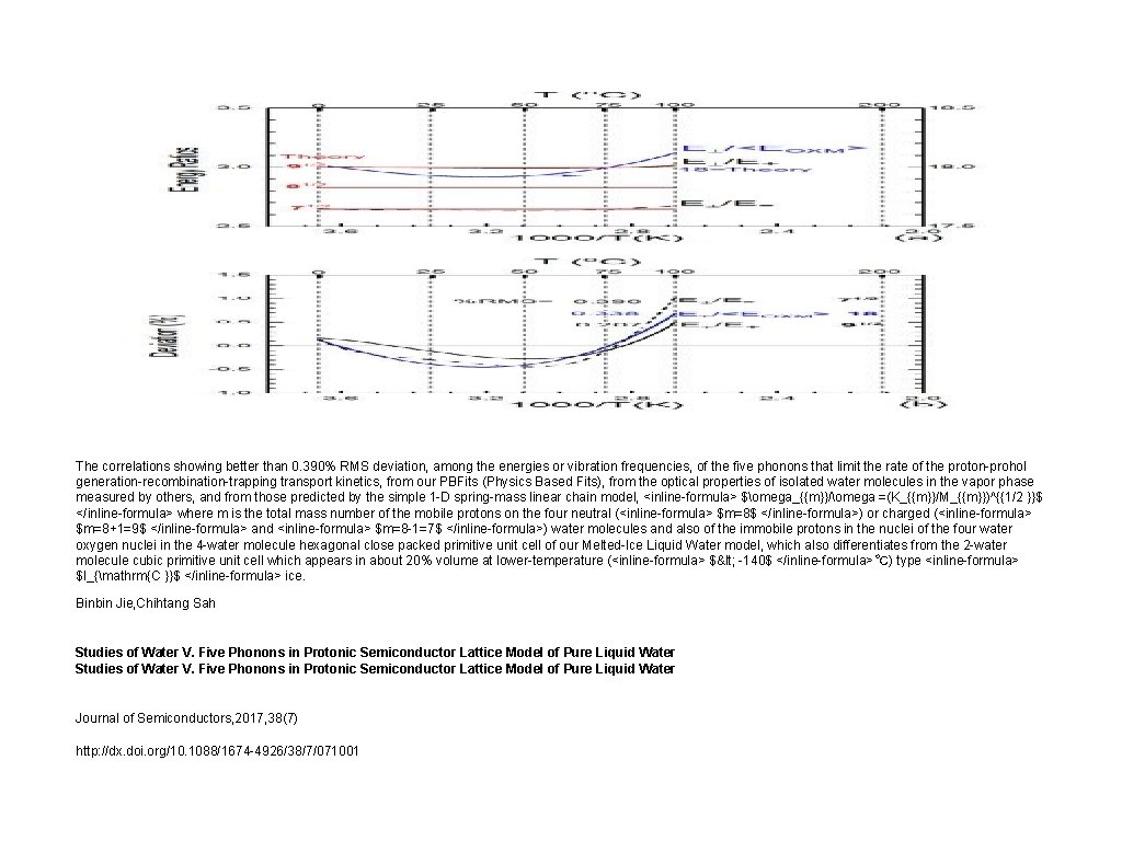 The correlations showing better than 0. 390% RMS deviation, among the energies or vibration