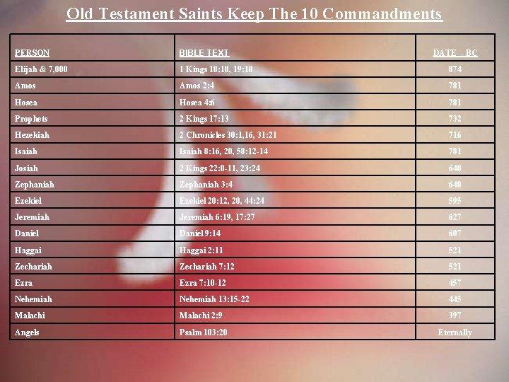 Old Testament Saints Keep The 10 Commandments PERSON BIBLE TEXT Elijah & 7, 000