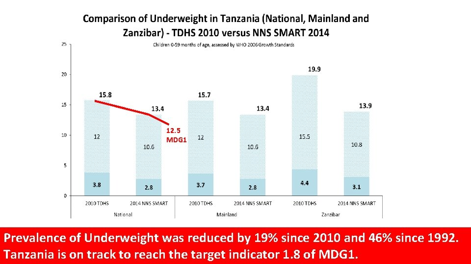 12. 5 MDG 1 Prevalence of Underweight was reduced by 19% since 2010 and