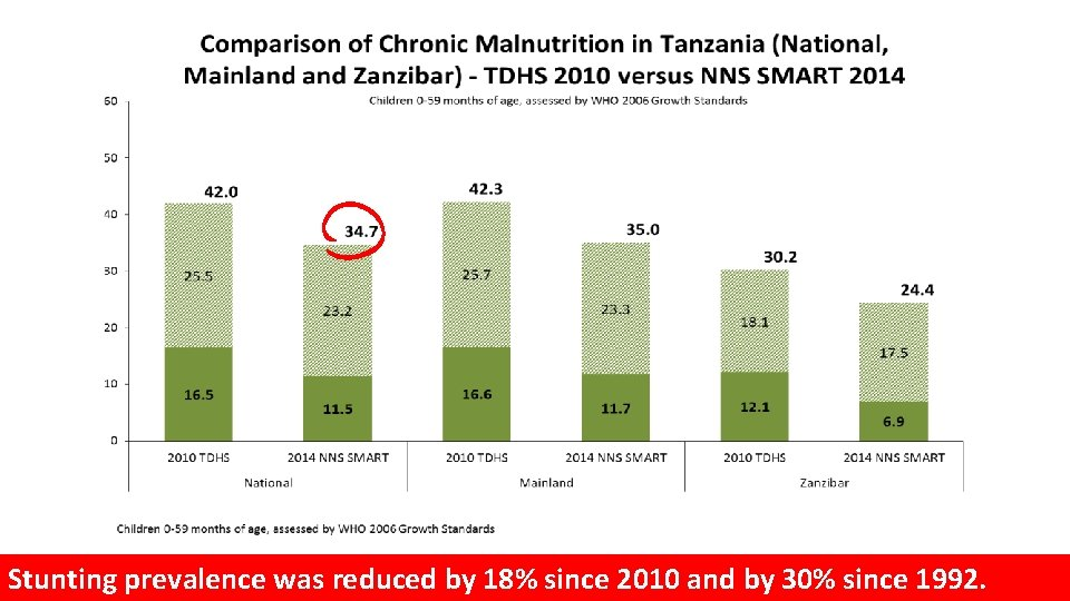 Stunting prevalence was reduced by 18% since 2010 and by 30% since 1992.