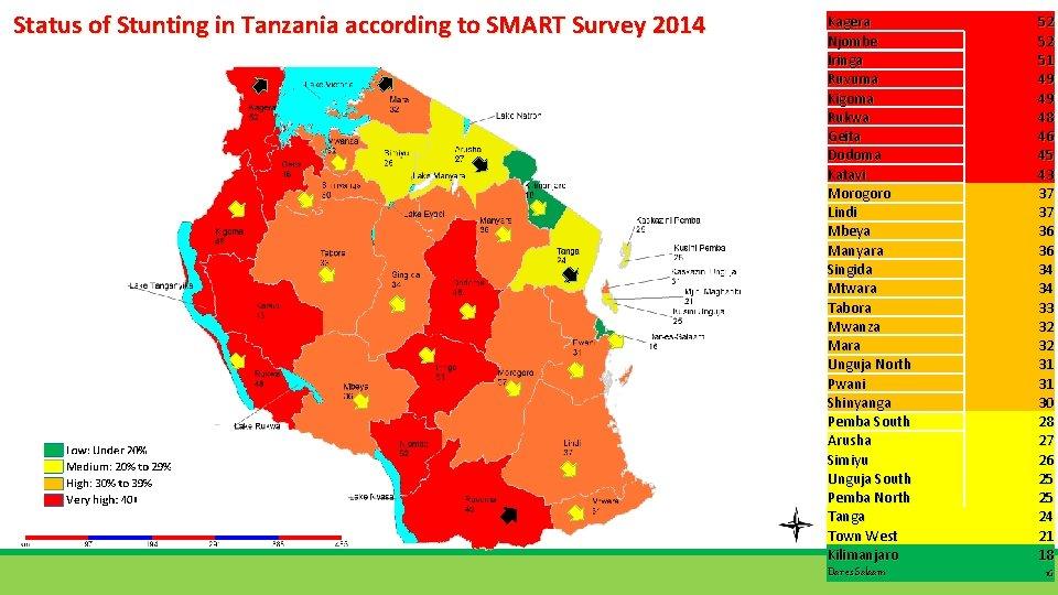 Status of Stunting in Tanzania according to SMART Survey 2014 Kagera Njombe Iringa Ruvuma