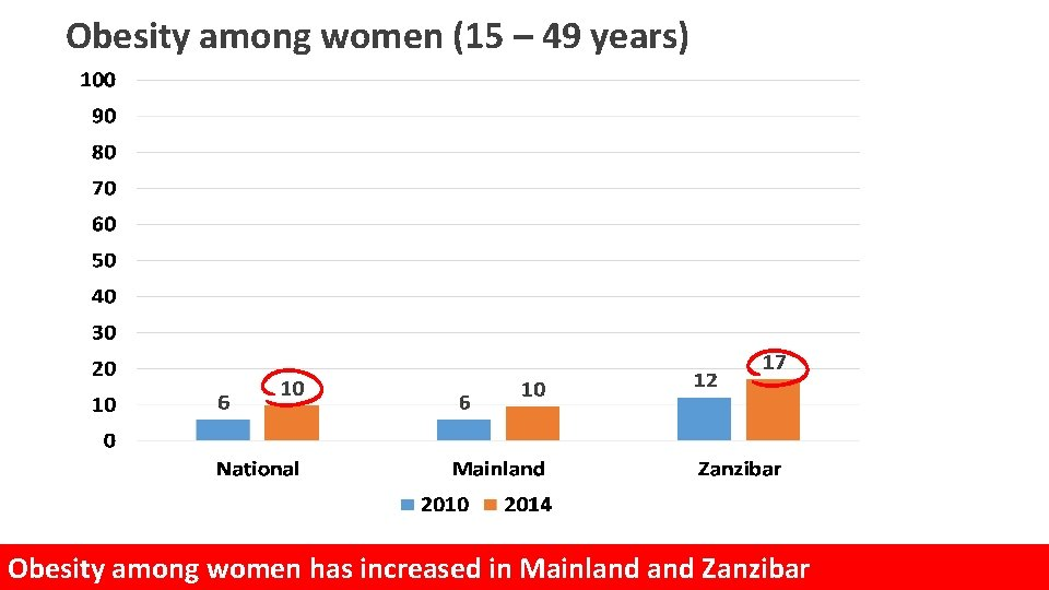 Obesity among women (15 – 49 years) Obesity among women has increased in Mainland