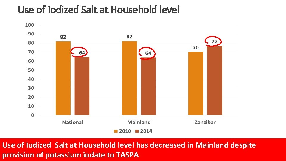 Use of Iodized Salt at Household level has decreased in Mainland despite provision of