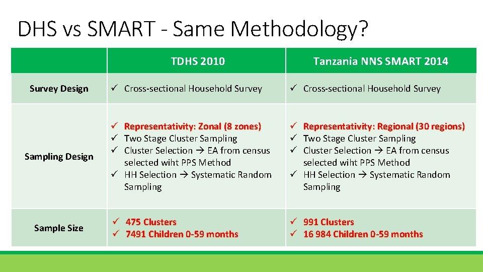 DHS vs SMART - Same Methodology? TDHS 2010 Survey Design Sampling Design Sample Size