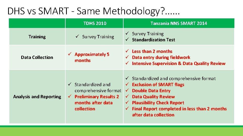 DHS vs SMART - Same Methodology? . . . TDHS 2010 Training Data Collection