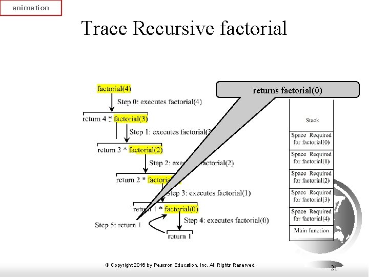 animation Trace Recursive factorial returns factorial(0) © Copyright 2016 by Pearson Education, Inc. All
