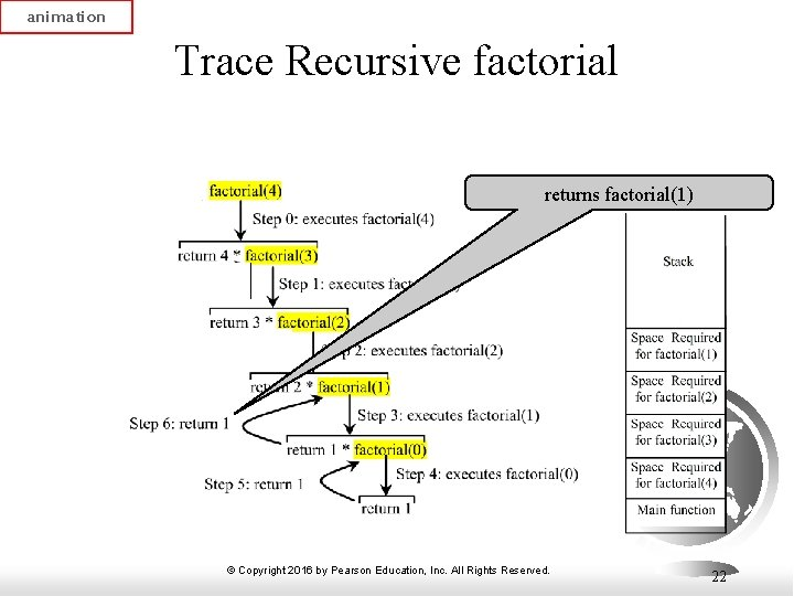 animation Trace Recursive factorial returns factorial(1) © Copyright 2016 by Pearson Education, Inc. All
