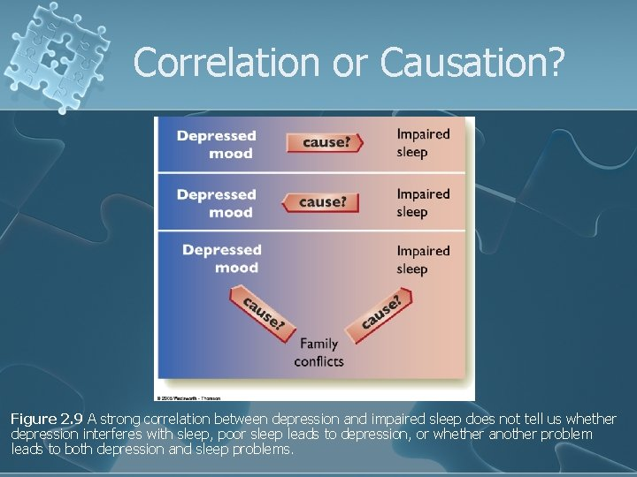 Correlation or Causation? Figure 2. 9 A strong correlation between depression and impaired sleep