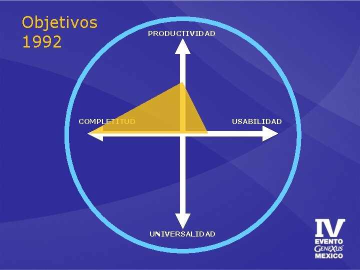 Objetivos 1992 PRODUCTIVIDAD COMPLETITUD USABILIDAD UNIVERSALIDAD