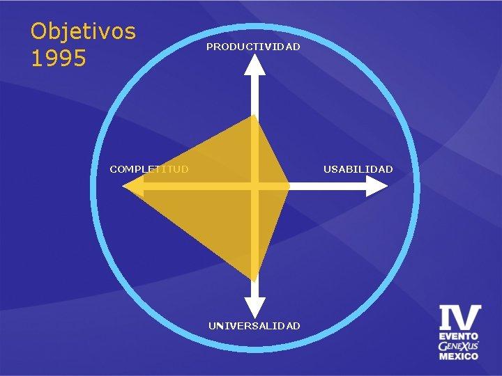 Objetivos 1995 PRODUCTIVIDAD COMPLETITUD USABILIDAD UNIVERSALIDAD