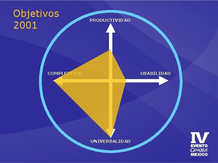 Objetivos 2001 PRODUCTIVIDAD COMPLETITUD USABILIDAD UNIVERSALIDAD
