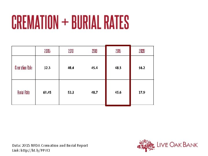 Data: 2015 NFDA Cremation and Burial Report Link: http: //ht. ly/PPYCI