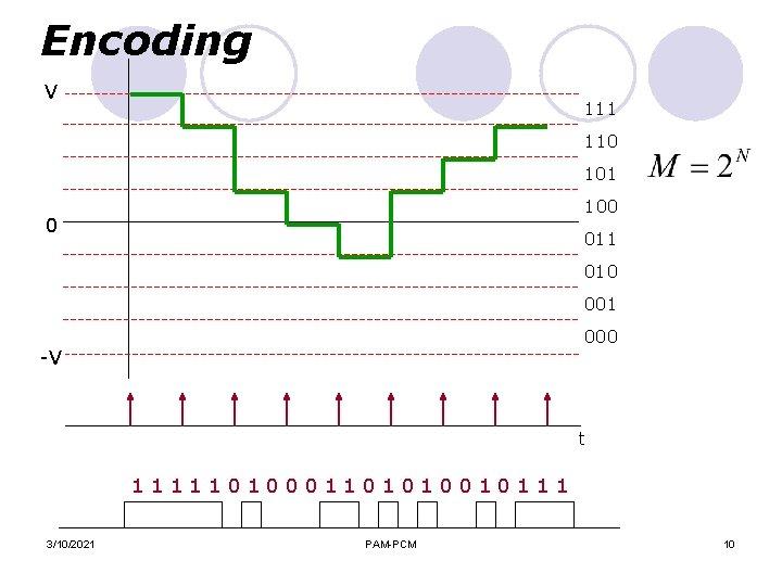 Encoding V 111 110 101 100 0 011 010 001 000 -V t 11111010001101010010111